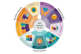 Research wheel